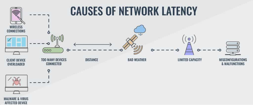 Network Latency Guide & 10 Best Network Latency Test Tools