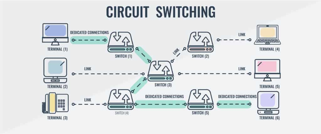 Circuit Switching Infographic