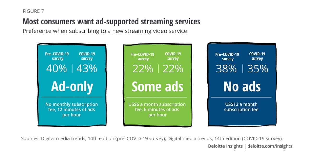 Consumer ad statistics