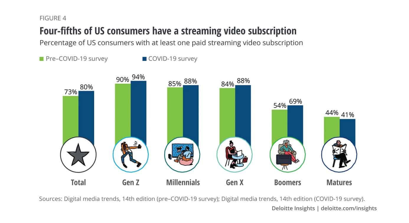 US Streaming subscription statistics