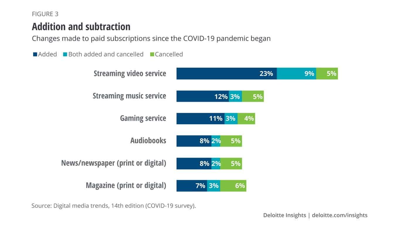 Subscription statistics