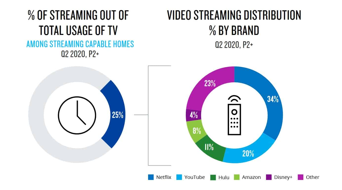 Streaming services usage and distribution