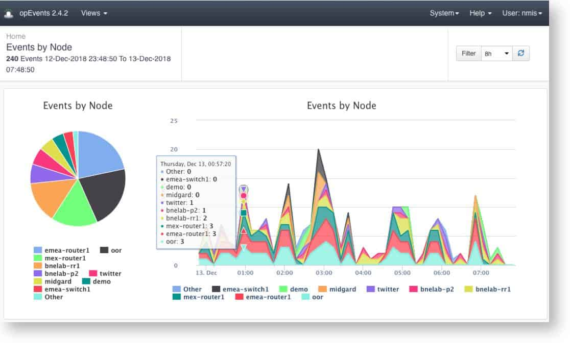 Opmantek opEvents Events by Node