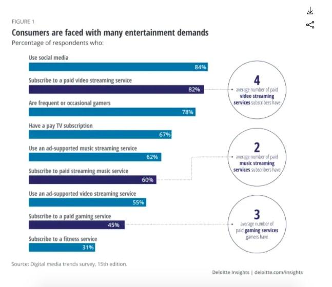 Deloitte digital media trends figure 1