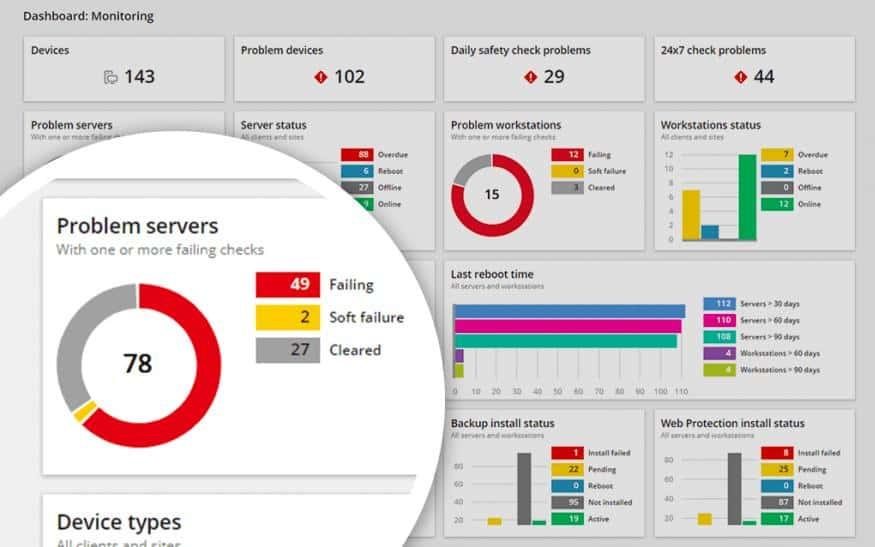 SolarWinds RMM Server Monitoring