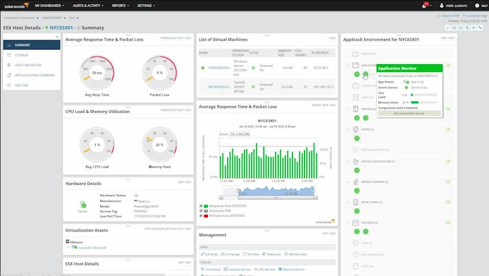 SolarWinds Virtualization Manager dashboard screenshot