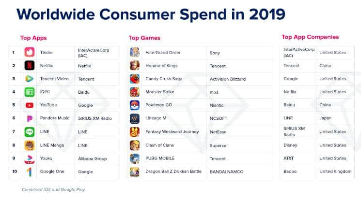 App Annie Worldwide Consumer Spend chart.