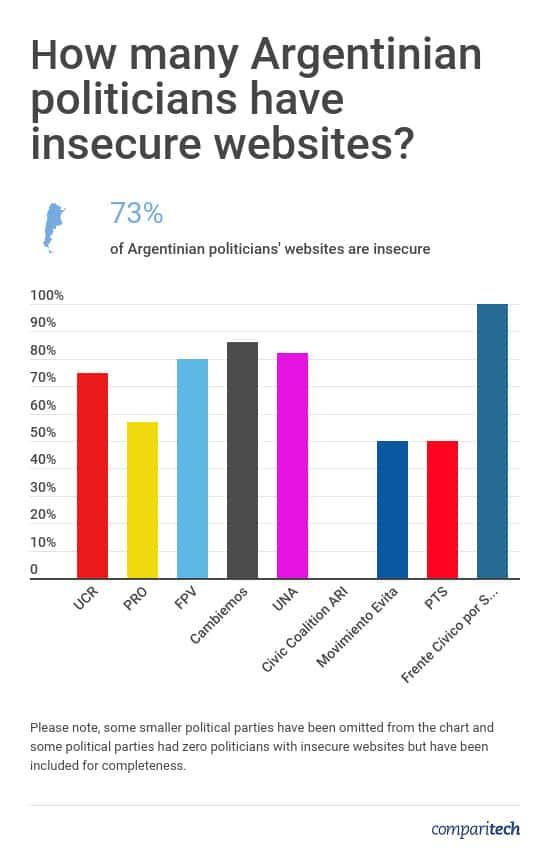 Argentinian Politicians Website Security