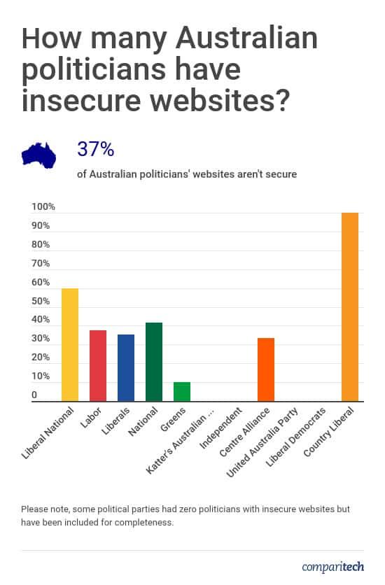 Australian Politicians Website Security