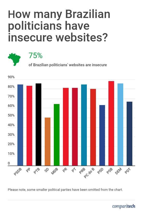 Brazil Politicians Website Security