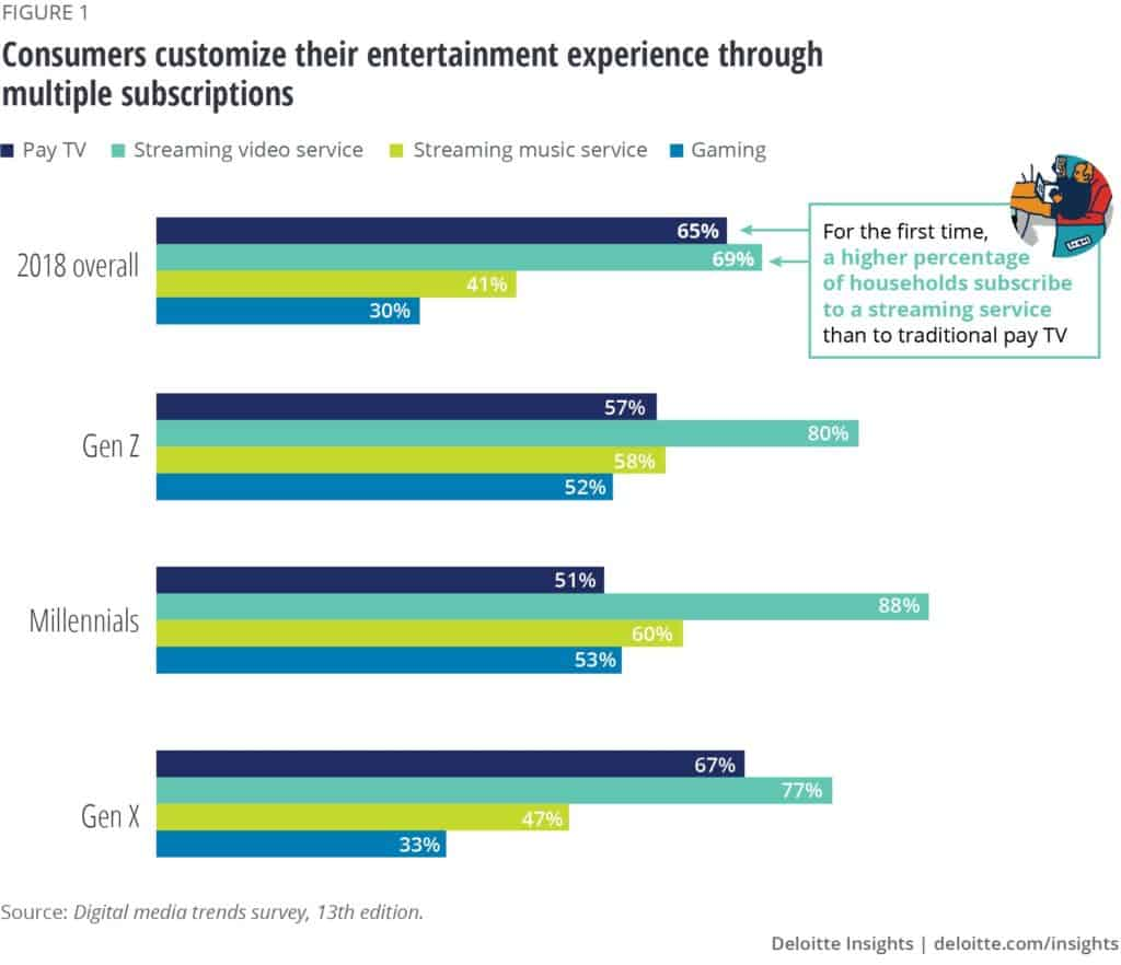 Chart showing streaming subscription data from Deloitte study.