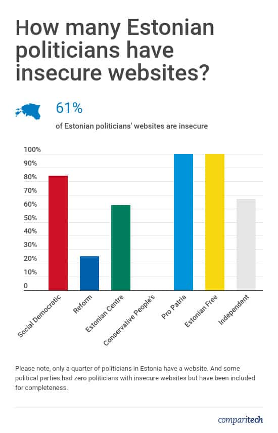 Estonian Politicians Website Security