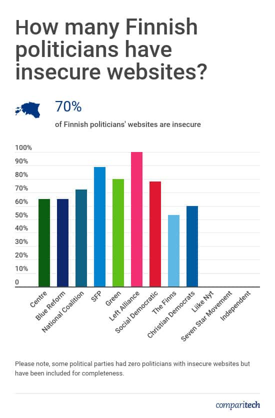 Finnish Politicians Website Security
