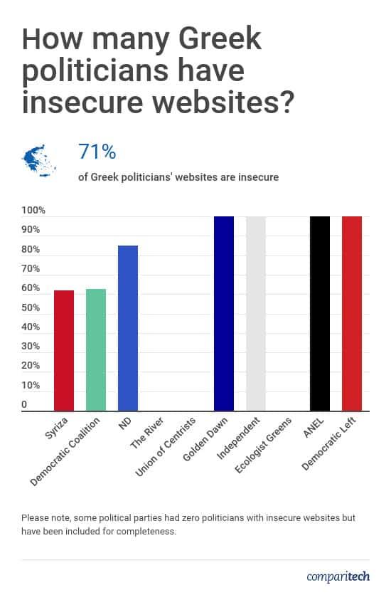 Greece Politicians Website Security