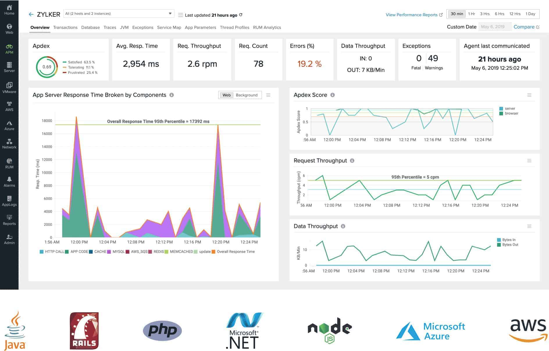 Site24x7 Application Performance Monitoring dashboard