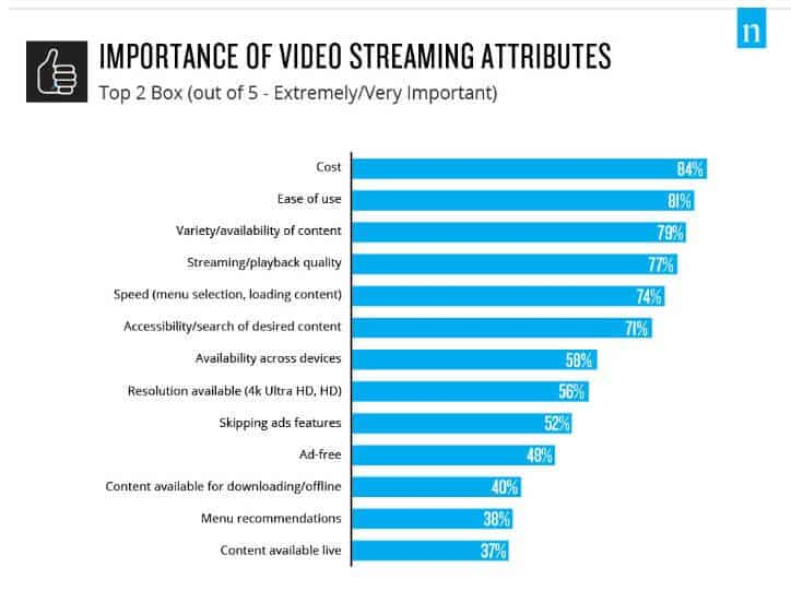 Video streaming attributes chart from the Nielsen report.