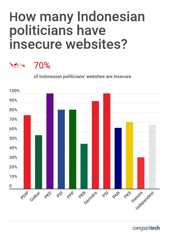 Indonesian Politicians Website Security