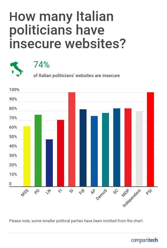 Italian Politicians Website Security