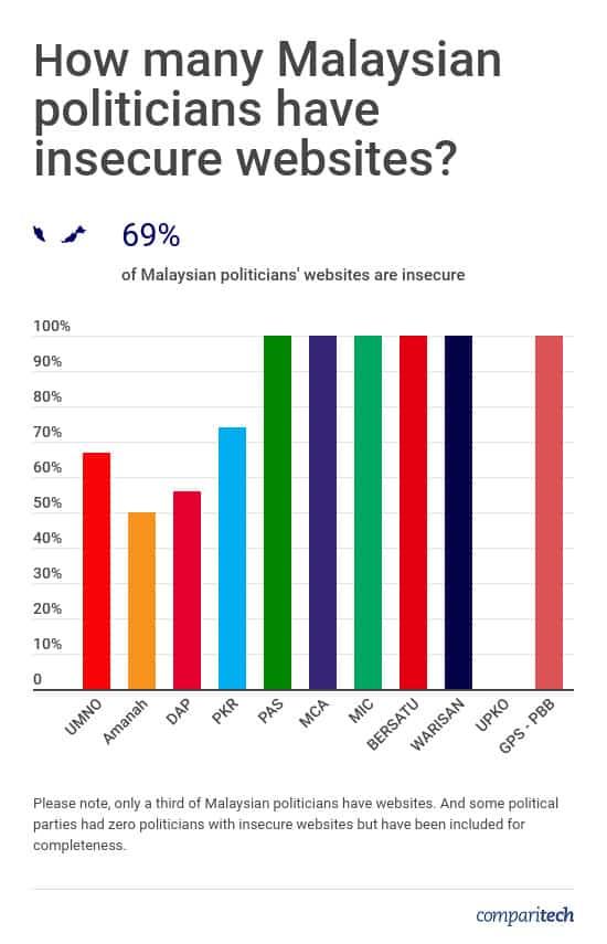 Malaysian Politicians Website Security