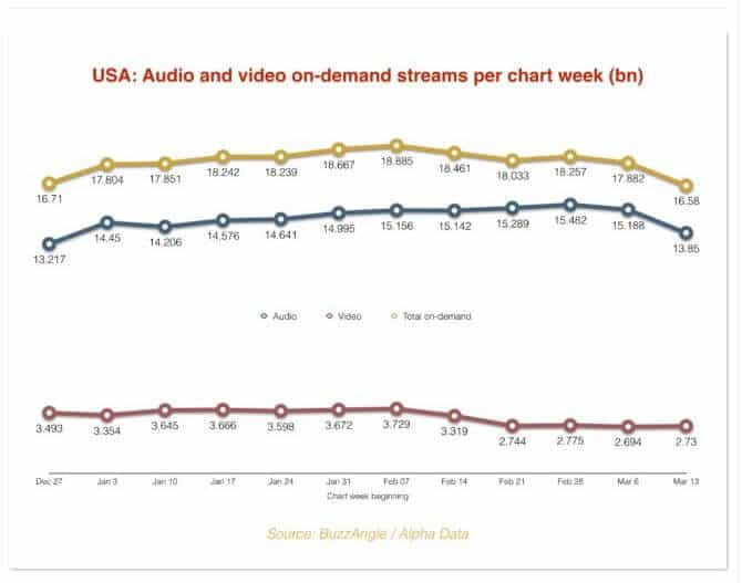 Chart of audio and video on-demand streams.