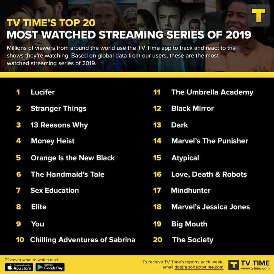 Chart of the most-watched shows.