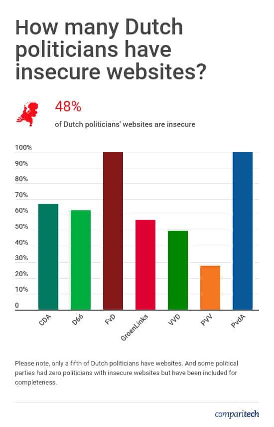 Netherlands Politicians Website Security