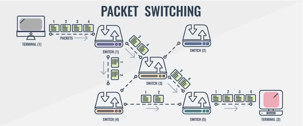 Packet Switching Infographic