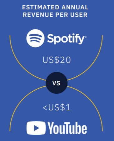 streaming stats 2019
