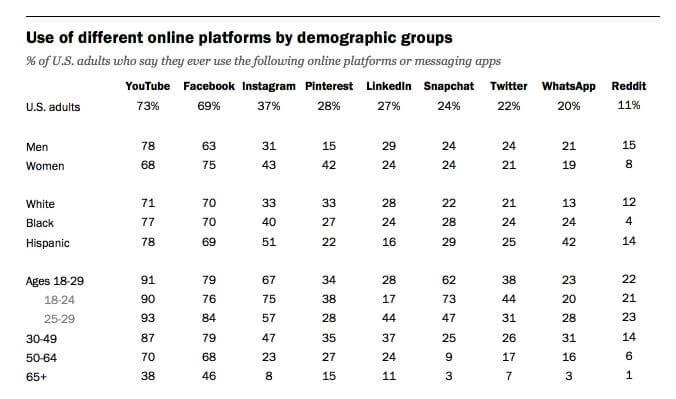 YouTube demographics chart.