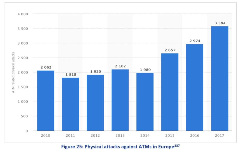 10 physical attacks against ATMs in europe 2018 statistics