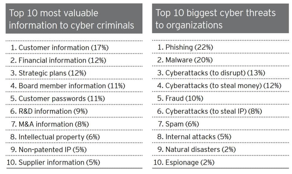 12 top cybersecurity threats against organisations 2019 statistics
