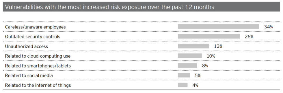 17 cybersecurity risks statistics 2019