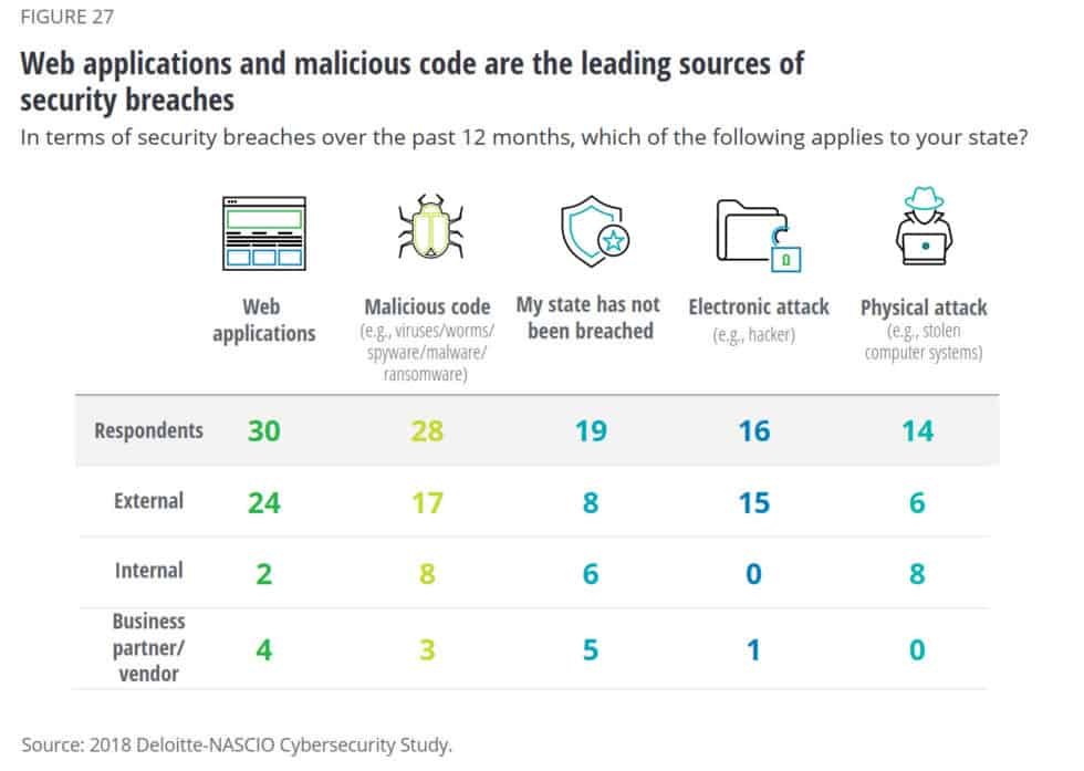 18 top sources data breaches cybersecurity statistics 2019