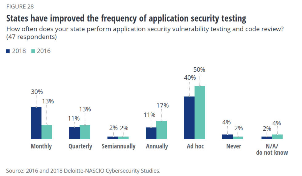 19 web application testing cybersecurity statistics 2019