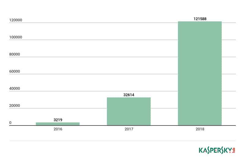 21 iot threats cybercrime statistics 2019