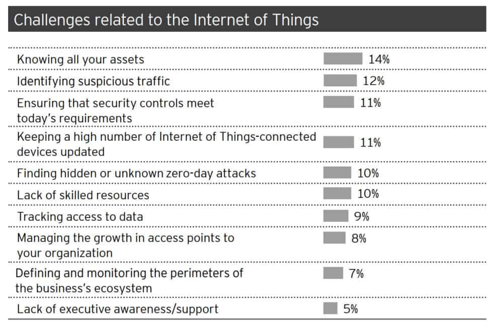 22 iot security challenges statistics 2019