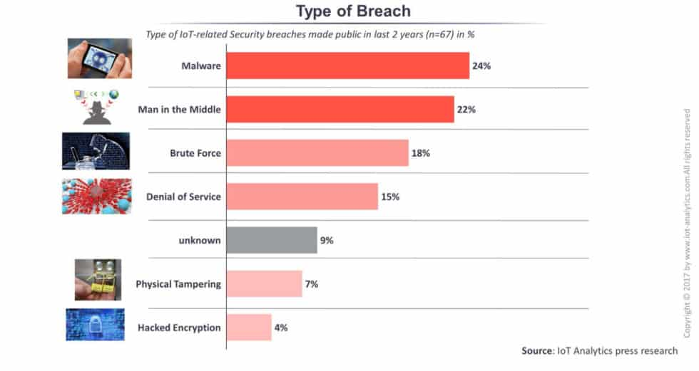 23 top iot data breaches statistic 2019