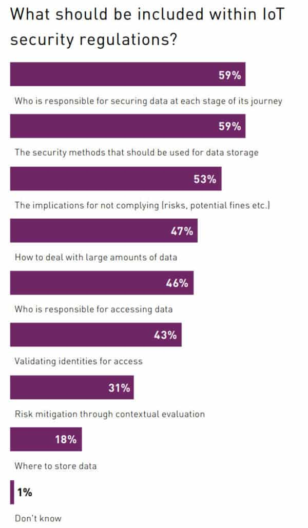25 iot security regulation top issues cybersecurity statistic 2019