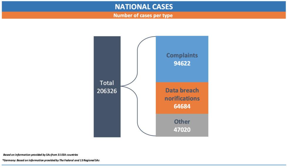 28 gdpr cases statistics 2019