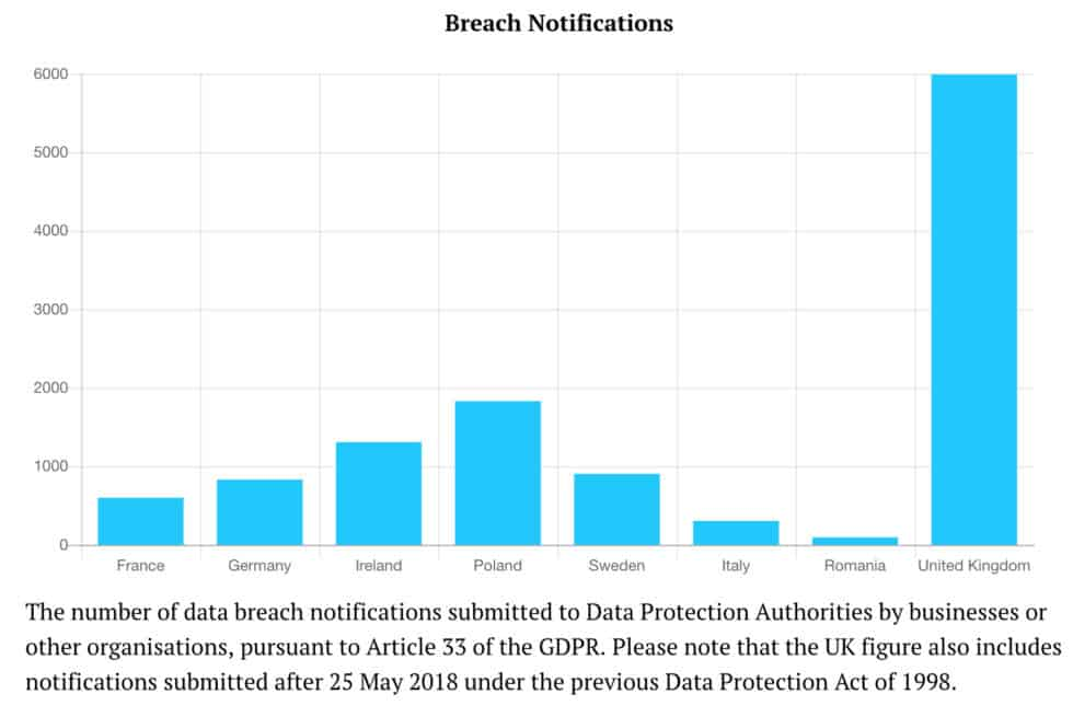 31 gdpr breach notifications uk cybersecurity statistics 2019