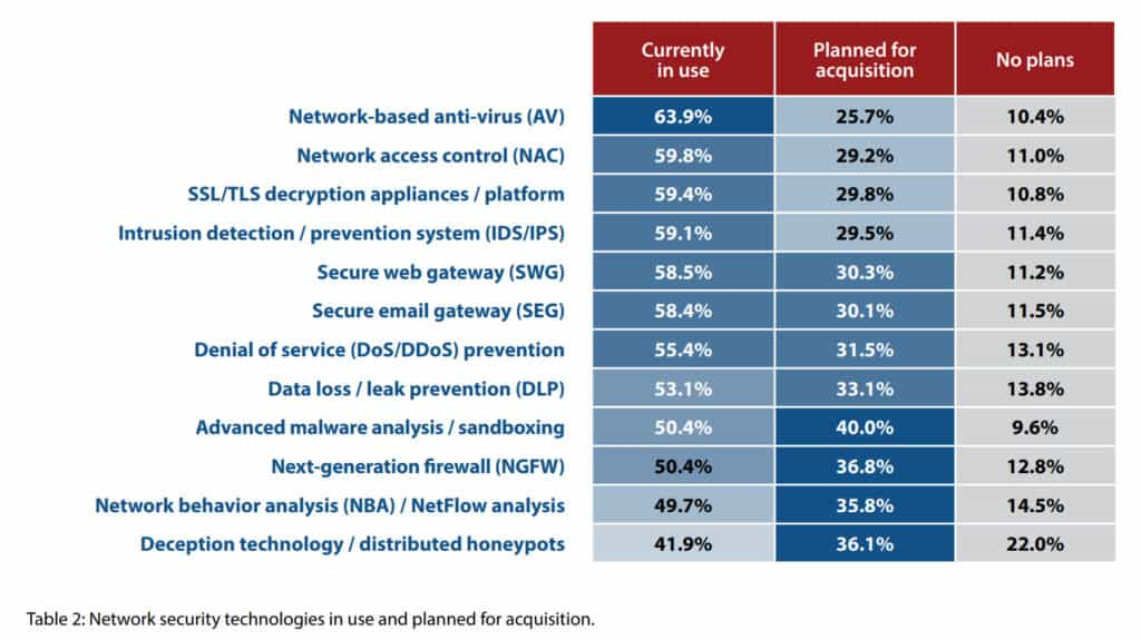 37 cybersecurity solutions statistic usage 2019