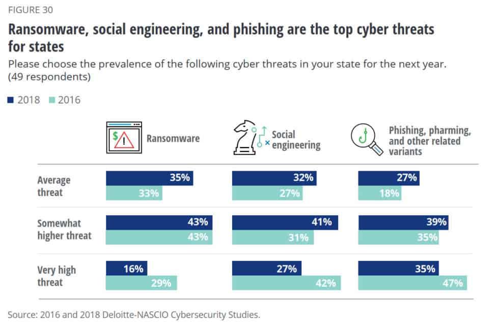 4 ransomware top cyberthreat 2019 statistics
