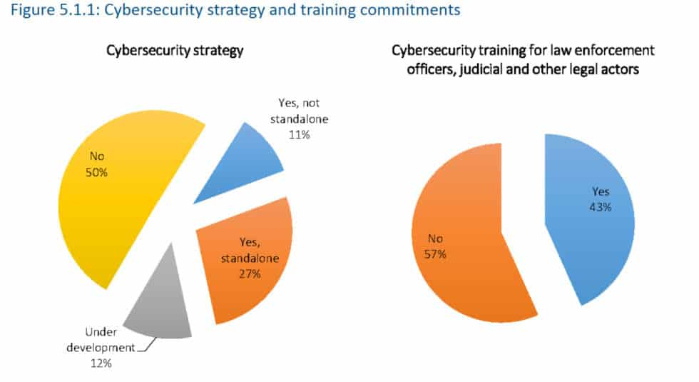 41 cybersecurity strategy countries statistic 2019