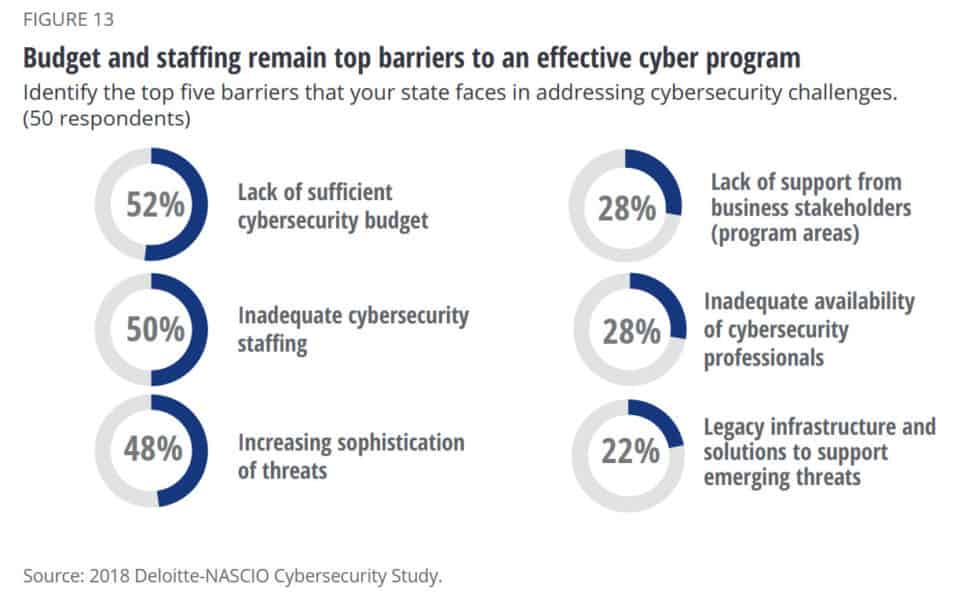 44 cybersecurity challenges state level statistic 2019