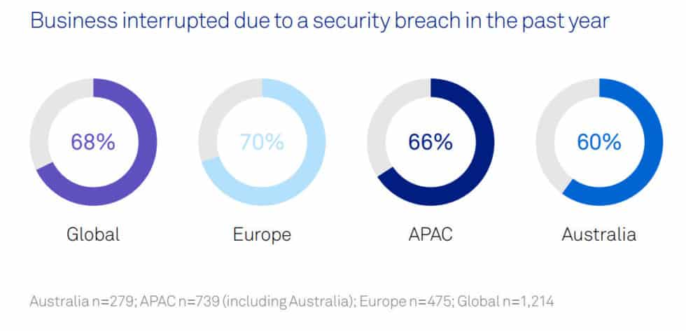 47 business interruption data breaches cybercrime statistic 2019