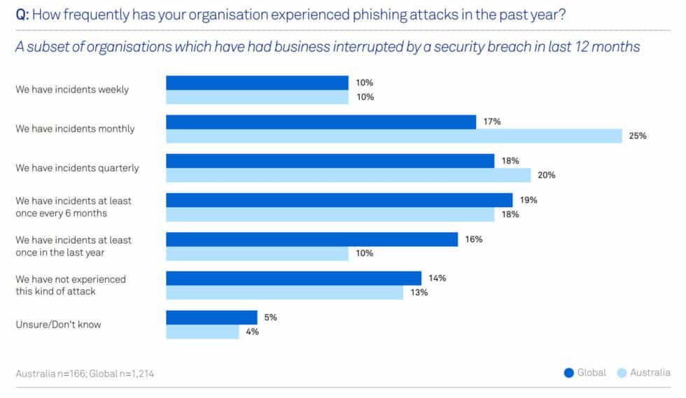 48 phishing cybercrime statistic 2019