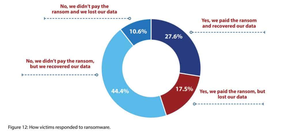 5 organisations pay ransom 2018 statistics