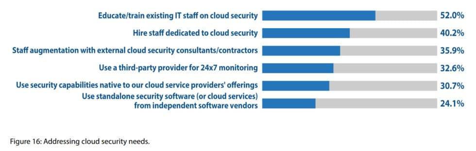 8 cloud security statistics 2019