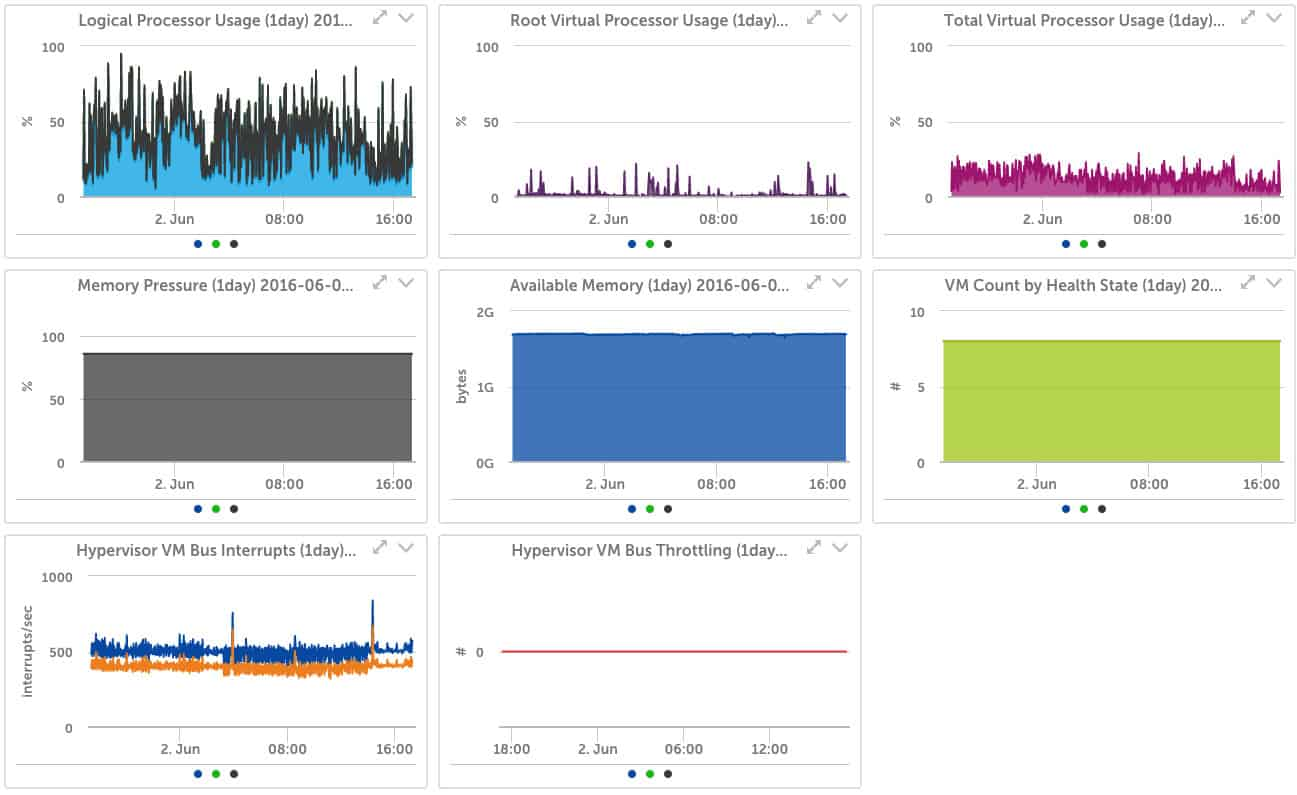 10 Best Microsoft Hyper-V Monitoring Tools (Network Monitors for