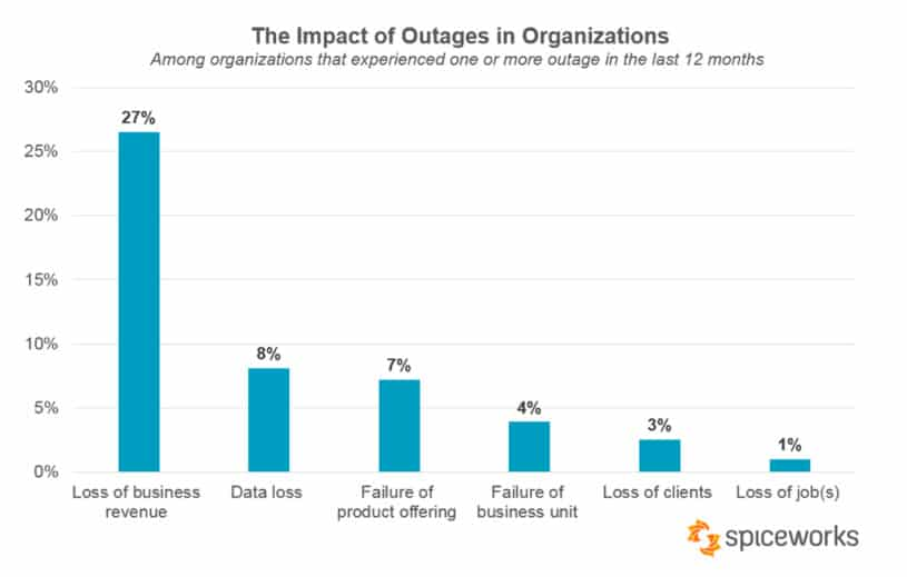 Impact outages organizations